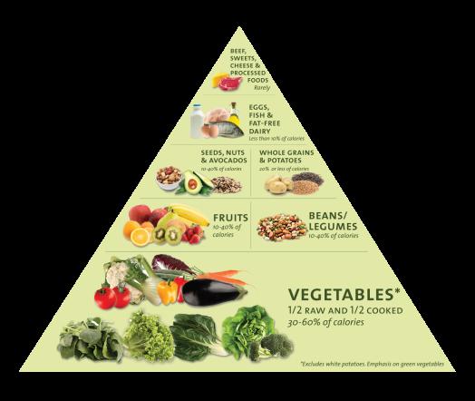 DF food pyramid
